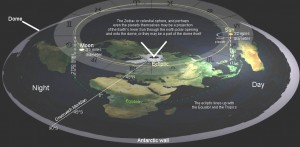 Flat Earth - The Zodiac or celestial shere, and perhaps even the planets themselves may be a projection of the Earth's Inner Sun through the north polar opening and onto the dome, or they may be a part of the dome itself.
