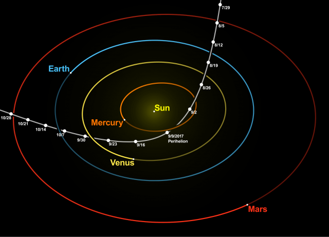 Path of Oumuamua through our solar system.